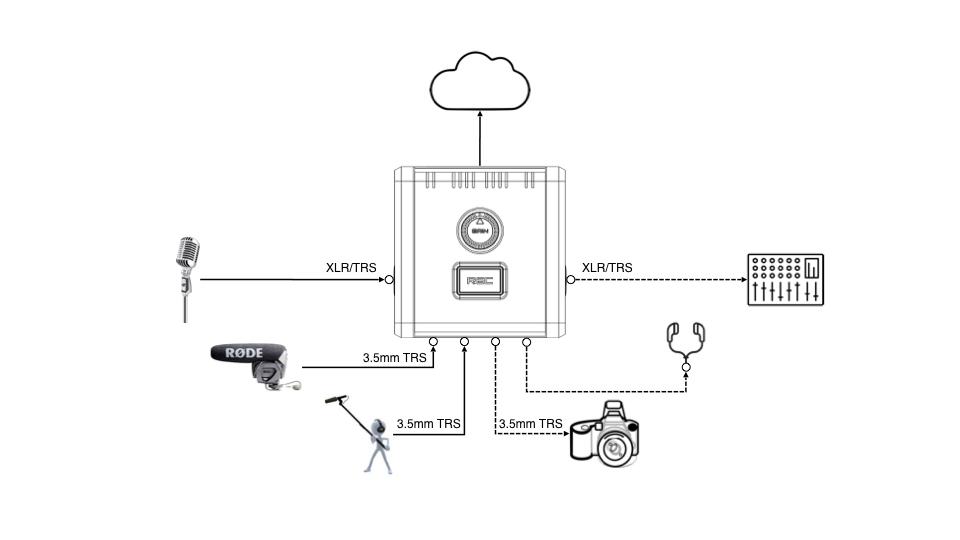 Multitrack audio recording