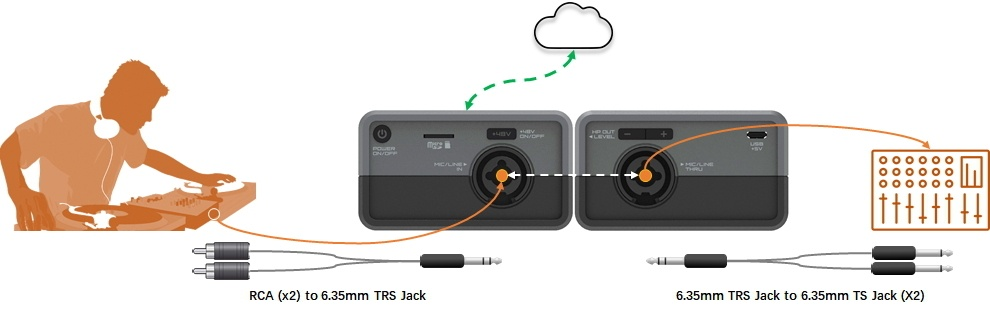 Wireless Audio Recording for DJs