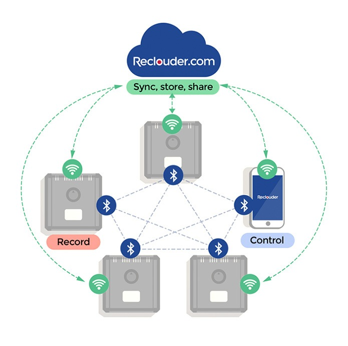 Reclouder Cloud Recording