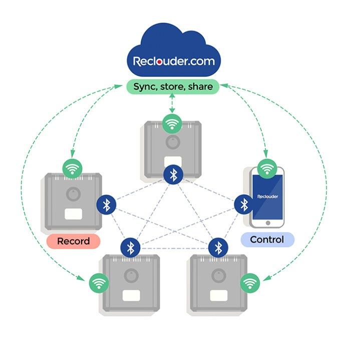 Reclouder Cloud Recording